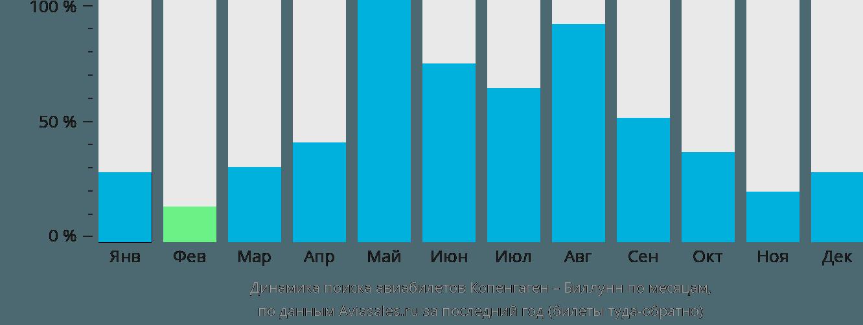 Динамика поиска авиабилетов из Копенгагена в Биллунн по месяцам