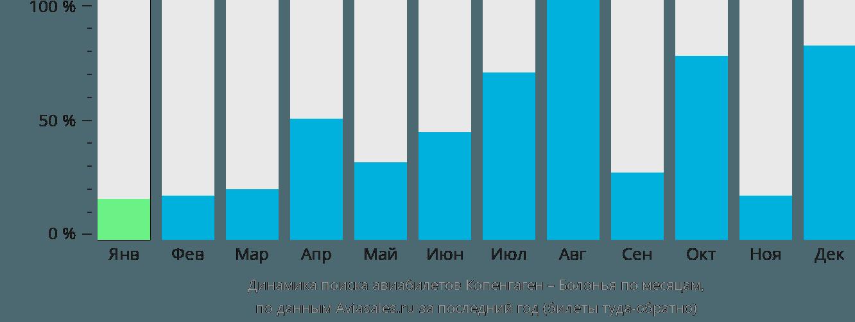 Динамика поиска авиабилетов из Копенгагена в Болонью по месяцам