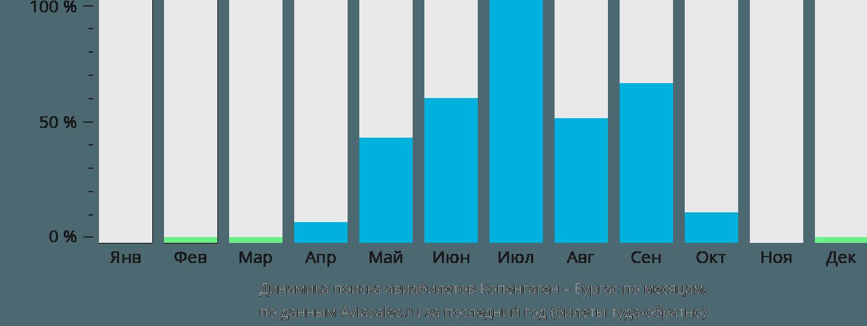 Динамика поиска авиабилетов из Копенгагена в Бургас по месяцам