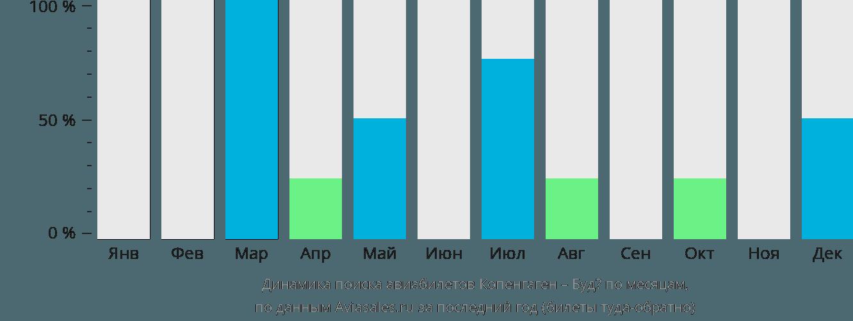 Динамика поиска авиабилетов из Копенгагена в Будё по месяцам