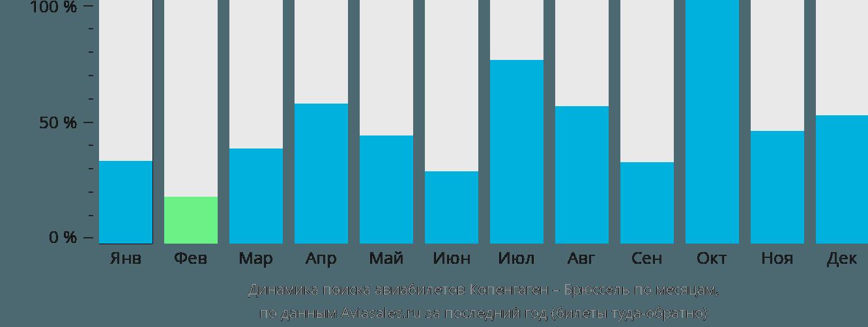 Динамика поиска авиабилетов из Копенгагена в Брюссель по месяцам