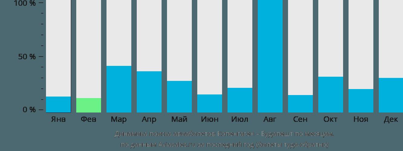 Динамика поиска авиабилетов из Копенгагена в Будапешт по месяцам