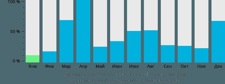 Динамика поиска авиабилетов из Копенгагена в Бухарест по месяцам