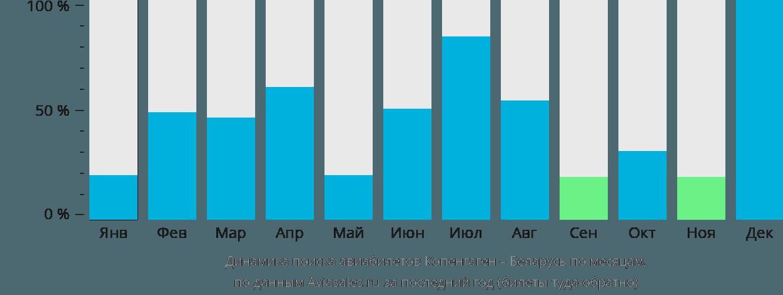 Динамика поиска авиабилетов из Копенгагена в Беларусь по месяцам