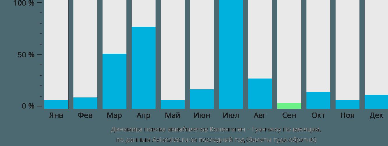 Динамика поиска авиабилетов из Копенгагена в Гуанчжоу по месяцам