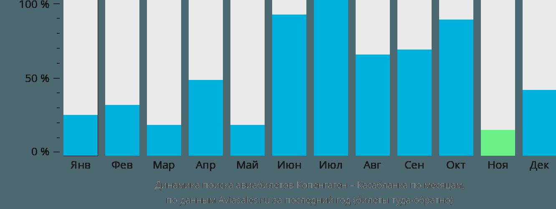 Динамика поиска авиабилетов из Копенгагена в Касабланку по месяцам