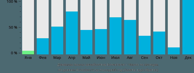 Динамика поиска авиабилетов из Копенгагена в Чикаго по месяцам