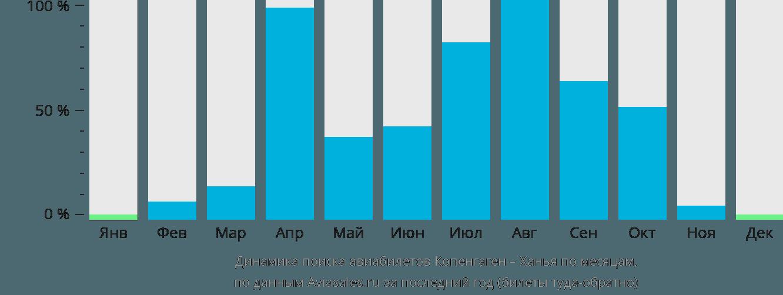 Динамика поиска авиабилетов из Копенгагена в Ханью по месяцам