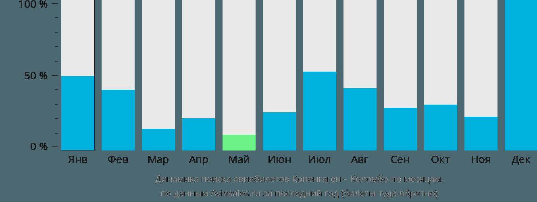 Динамика поиска авиабилетов из Копенгагена в Коломбо по месяцам