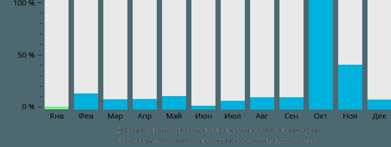 Динамика поиска авиабилетов из Копенгагена в Чехию по месяцам