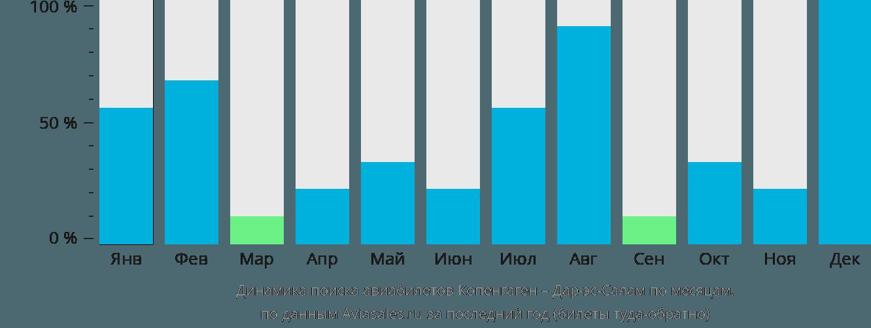 Динамика поиска авиабилетов из Копенгагена в Дар-эс-Салам по месяцам