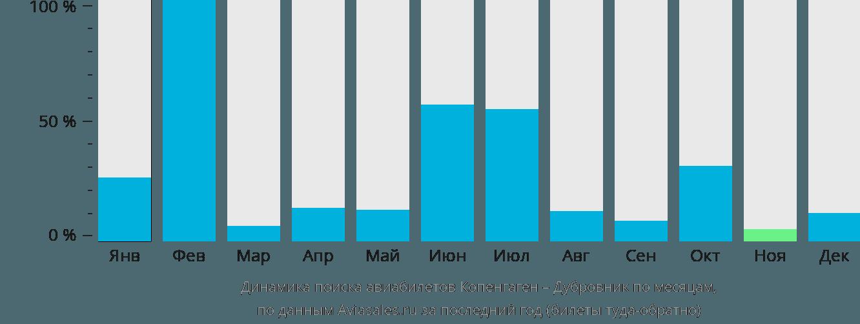 Динамика поиска авиабилетов из Копенгагена в Дубровник по месяцам