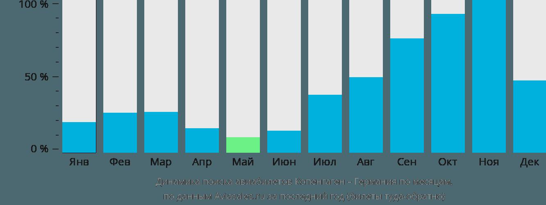 Динамика поиска авиабилетов из Копенгагена в Германию по месяцам