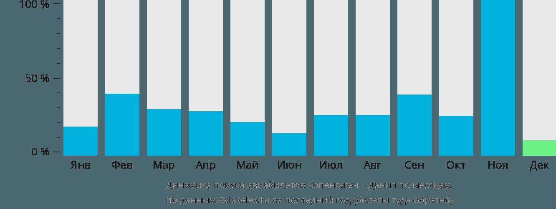 Динамика поиска авиабилетов из Копенгагена в Данию по месяцам