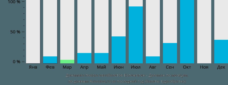Динамика поиска авиабилетов из Копенгагена в Даламан по месяцам