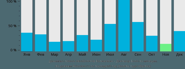 Динамика поиска авиабилетов из Копенгагена в Денпасар Бали по месяцам