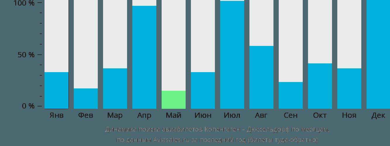 Динамика поиска авиабилетов из Копенгагена в Дюссельдорф по месяцам
