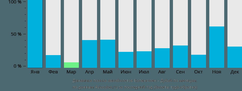 Динамика поиска авиабилетов из Копенгагена в Дубай по месяцам