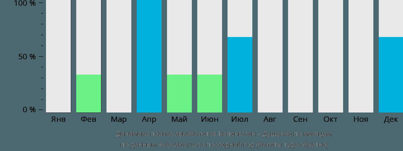 Динамика поиска авиабилетов из Копенгагена в Душанбе по месяцам