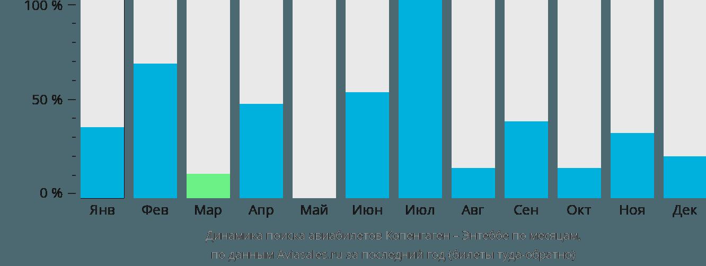 Динамика поиска авиабилетов из Копенгагена в Энтеббе по месяцам