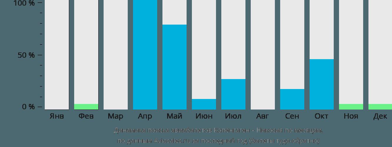 Динамика поиска авиабилетов из Копенгагена в Никосию по месяцам