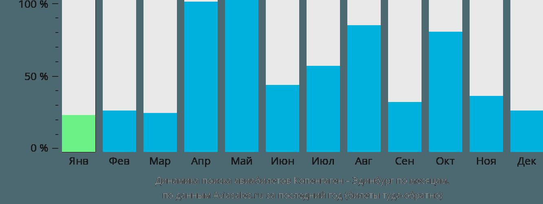 Динамика поиска авиабилетов из Копенгагена в Эдинбург по месяцам