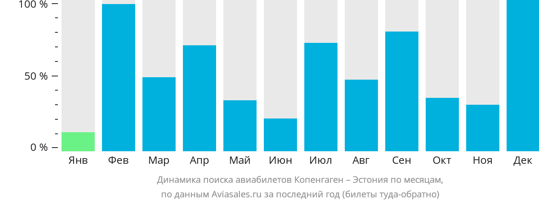 Динамика поиска авиабилетов из Копенгагена в Эстонию по месяцам