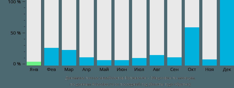 Динамика поиска авиабилетов из Копенгагена в Эйндховен по месяцам