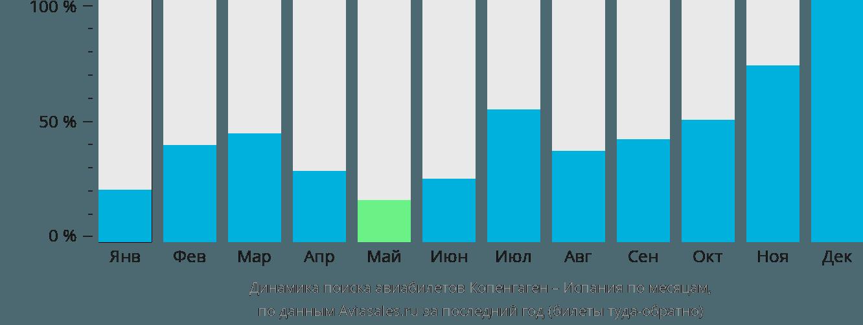 Динамика поиска авиабилетов из Копенгагена в Испанию по месяцам