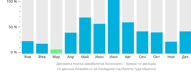 Динамика поиска авиабилетов из Копенгагена в Ереван по месяцам