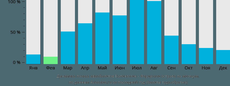 Динамика поиска авиабилетов из Копенгагена на Фарерские острова по месяцам