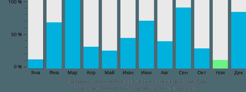 Динамика поиска авиабилетов из Копенгагена в Финляндию по месяцам