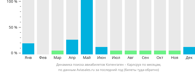 Динамика поиска авиабилетов из Копенгагена в Карлсруэ по месяцам