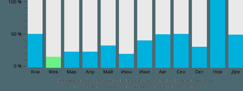 Динамика поиска авиабилетов из Копенгагена во Франкфурт-на-Майне по месяцам