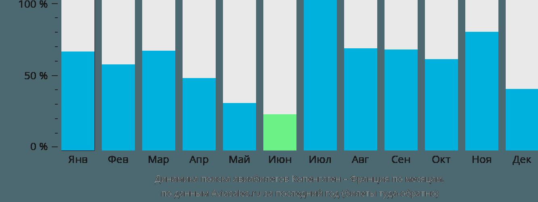 Динамика поиска авиабилетов из Копенгагена во Францию по месяцам