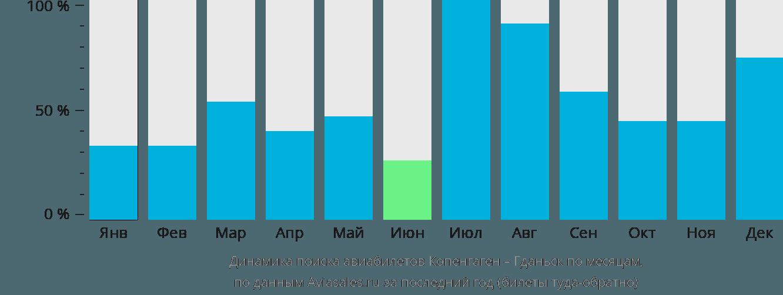 Динамика поиска авиабилетов из Копенгагена в Гданьск по месяцам