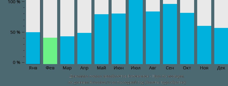 Динамика поиска авиабилетов из Копенгагена в Нуук по месяцам