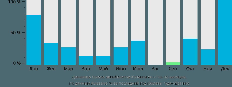 Динамика поиска авиабилетов из Копенгагена в Гоа по месяцам
