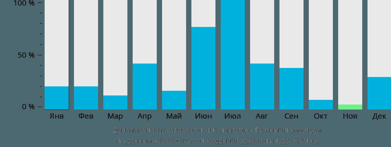 Динамика поиска авиабилетов из Копенгагена в Грозный по месяцам