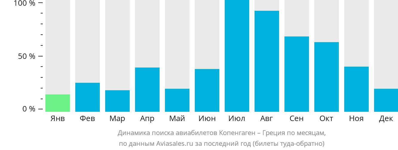 Динамика поиска авиабилетов из Копенгагена в Грецию по месяцам