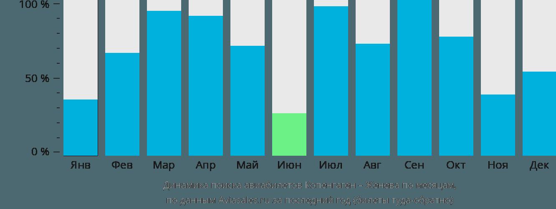 Динамика поиска авиабилетов из Копенгагена в Женеву по месяцам