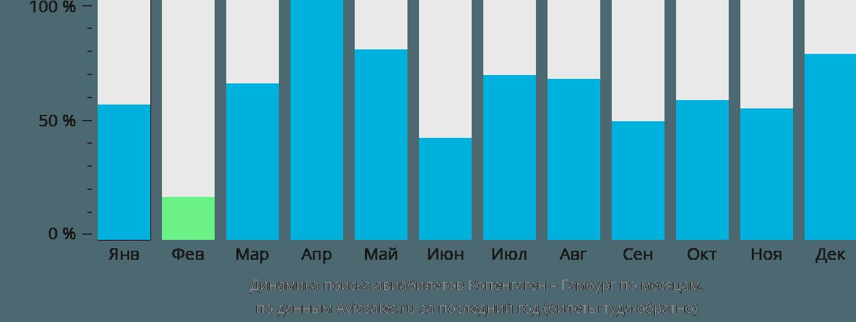 Динамика поиска авиабилетов из Копенгагена в Гамбург по месяцам
