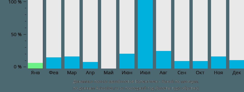 Динамика поиска авиабилетов из Копенгагена в Ханой по месяцам