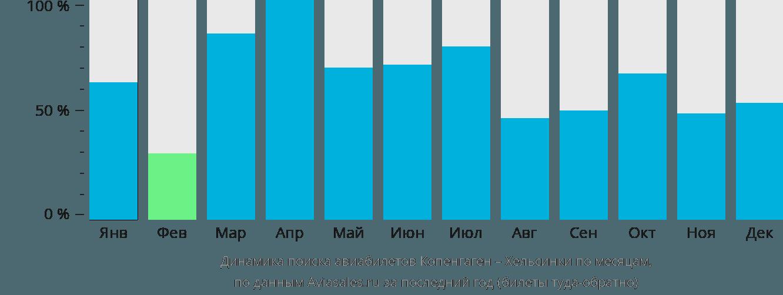Динамика поиска авиабилетов из Копенгагена в Хельсинки по месяцам