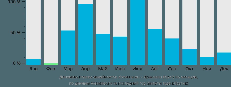 Динамика поиска авиабилетов из Копенгагена в Ираклион (Крит) по месяцам