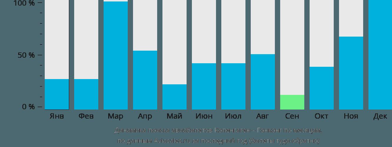 Динамика поиска авиабилетов из Копенгагена в Гонконг по месяцам