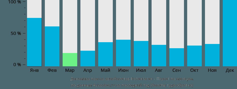 Динамика поиска авиабилетов из Копенгагена на Пхукет по месяцам
