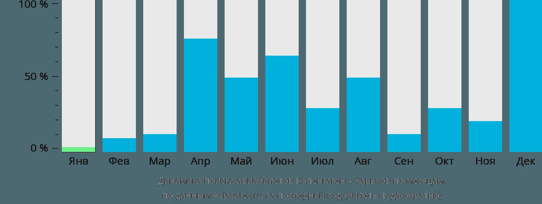 Динамика поиска авиабилетов из Копенгагена в Харьков по месяцам