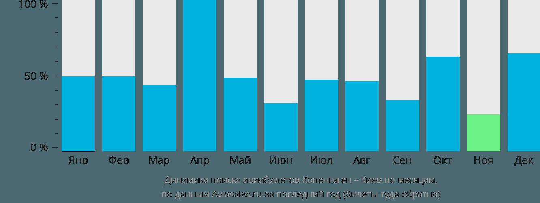 Динамика поиска авиабилетов из Копенгагена в Киев по месяцам