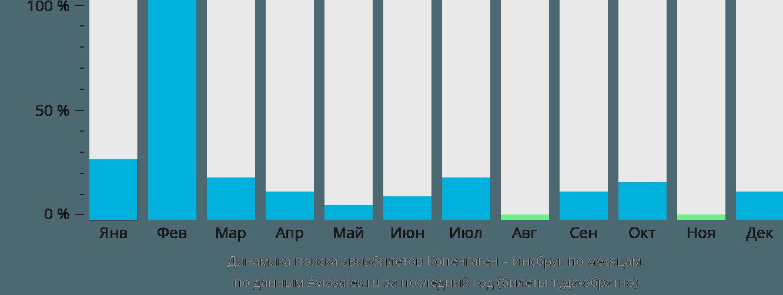 Динамика поиска авиабилетов из Копенгагена в Инсбрук по месяцам
